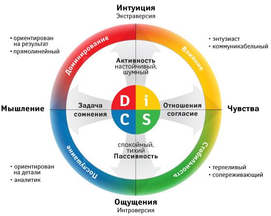 Психотипы личности по цветам